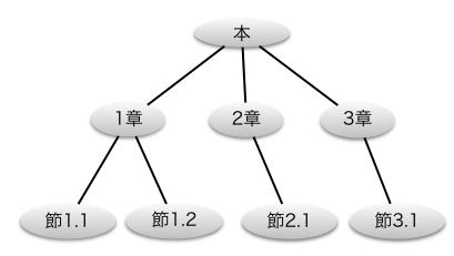 ツリー : データ構造